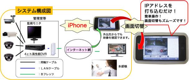 防犯カメラシステム(図)