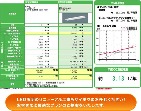 LED照明リニューアルプラン例(図):LED照明のリニューアル工事もサイボウにお任せください!     お客さまに最適なプランのご提案をいたします。